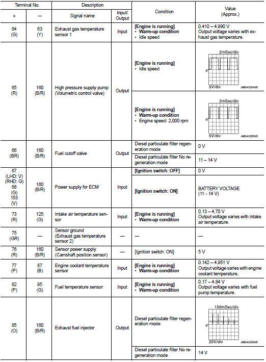 Ecu Diagnosis Information - Engine Control System K9k